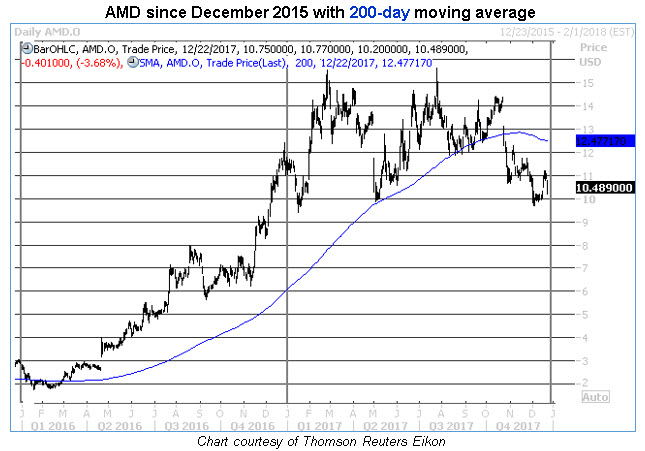 AMD shares sell off on bitcoin mining concerns