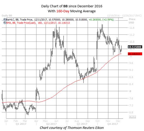 BB stock chart
