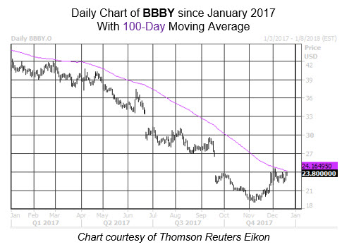 bbby stock chart