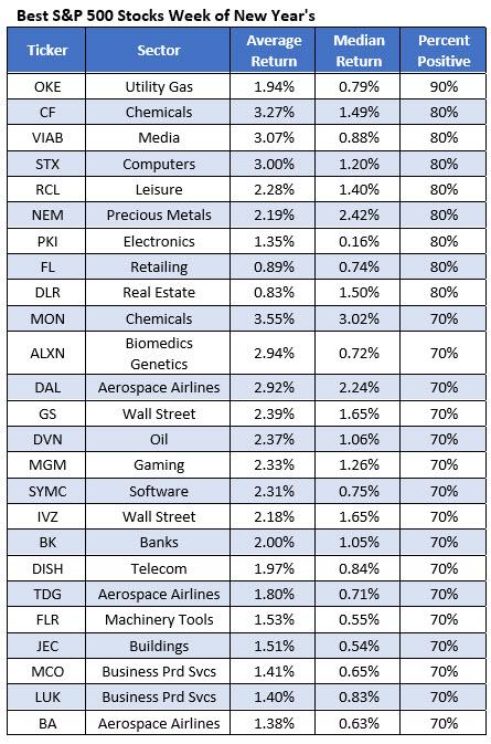 best stocks new years week