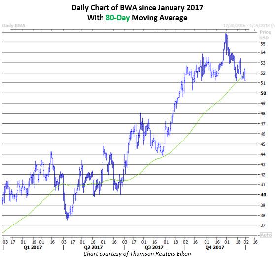 bwa stock