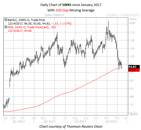 Daily Chart of SWKS Since Jan 2017 with 320 MA