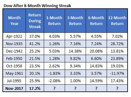 dow 8moth win streaks