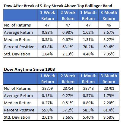 dow after BB streak since 1903