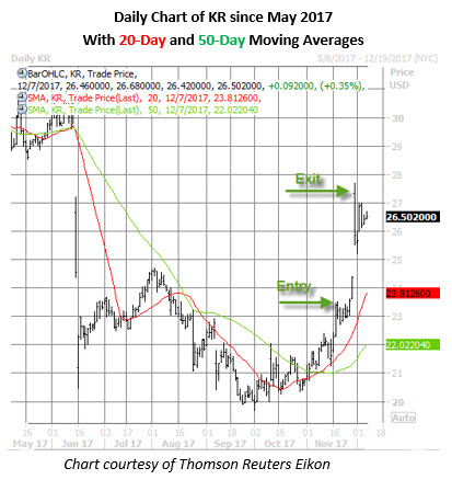 kr stock daily chart