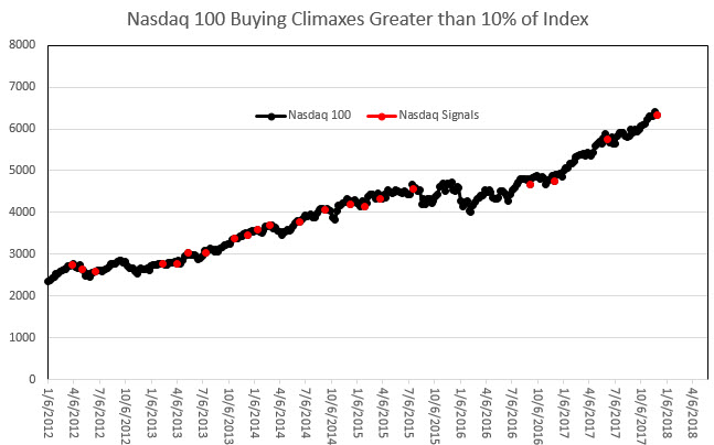 NDX buying climaxes since 2012