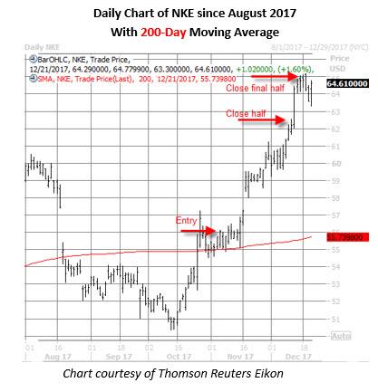 nke stock daily chart