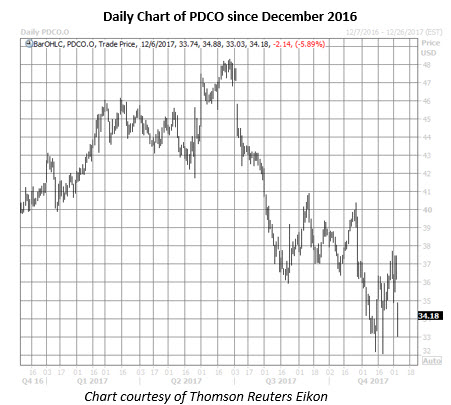 pdco stock daily chart dec 6