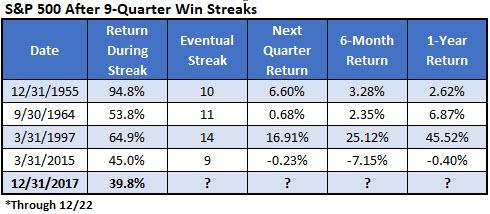 spx 9quarter win streaks