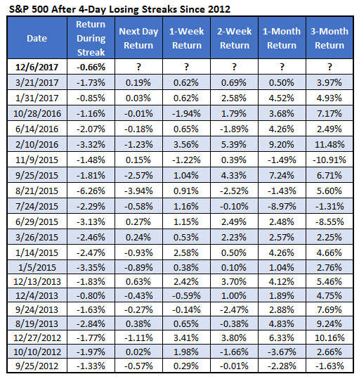 SPX after 4-day losing streaks since 2012