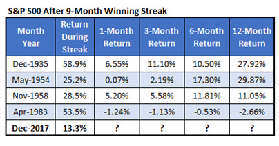 SPX after 9mo win streak