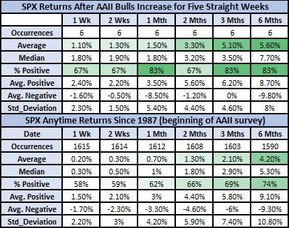 SPX returns after AAII signals