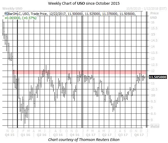 USO oil etf chart