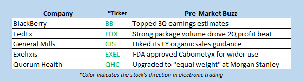 Stocks moving higher ahead of the bell today