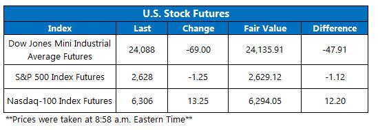 us stock index futures dec 7