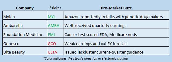stock market news december 1
