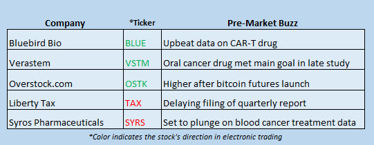 stock market news december 11