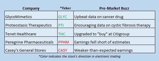 stock market news december 12