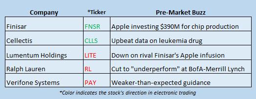 stock market news december 13
