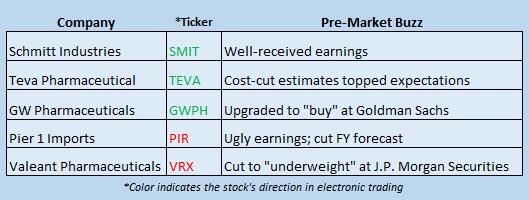 stock market news december 14