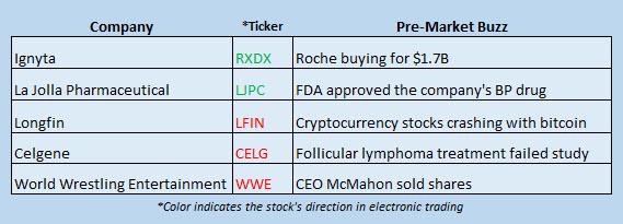 stock market news december 22