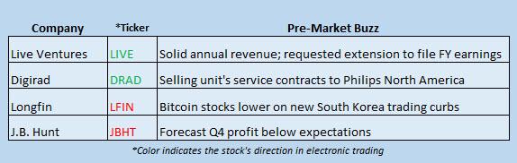 stock market news december 28