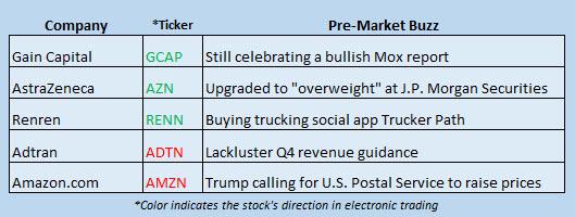 stock market news december 29