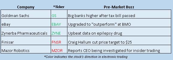 stock market news december 4