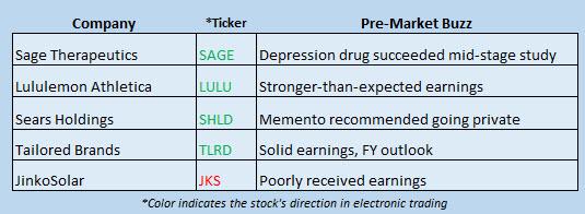stock market news december 7