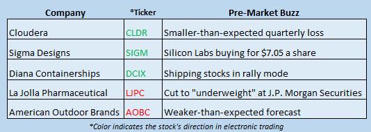 stock market news december 8