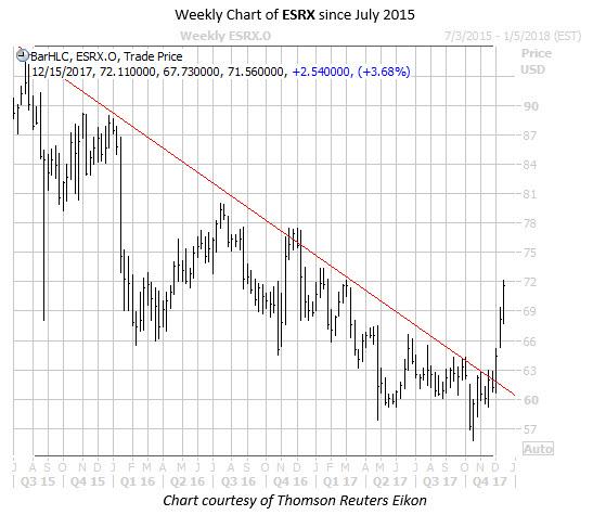 WKEND ESRX Weekly Chart