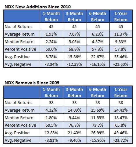 ndx index