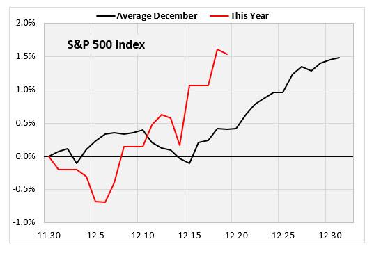 spx average december returns