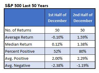 spx stocks average december returns