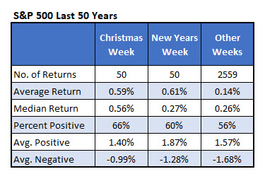 spx returns during christmas and new years weeks
