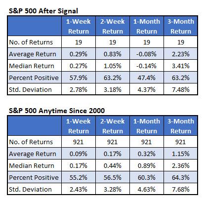 spx average returns since 2000
