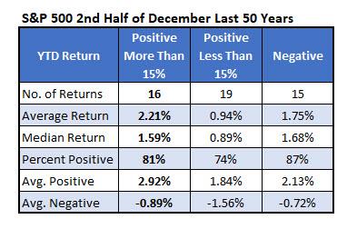 spx second half december returns