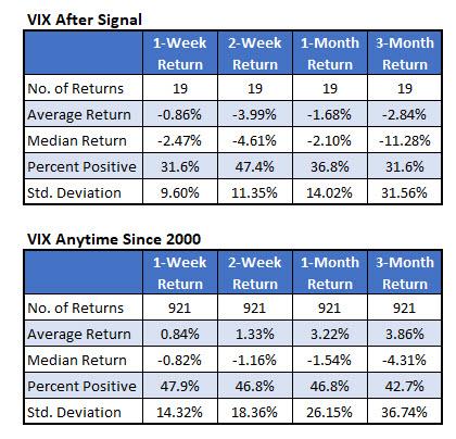 vix returns since 2000