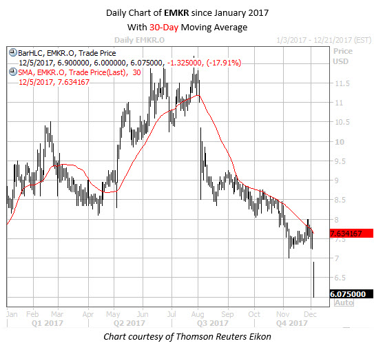 Daily Chart of EMKR Since Jan 2017 with 30MA