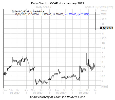 Daily Chart of GCAP Since Jan 2017