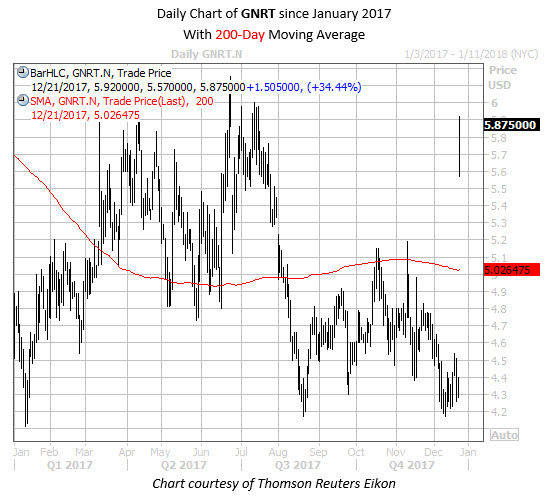Daily Chart of GNRT Since Jan 2017 with 200MA
