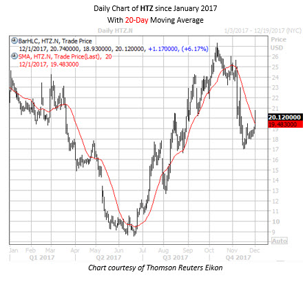 Daily Chart of HTZ Since Jan 2017 with 20MA
