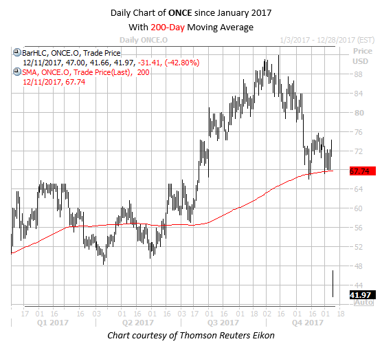 Daily Chart of ONCE with 80MA