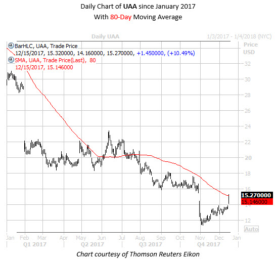 Daily Chart of UAA Since Jan 2017 with 80MA