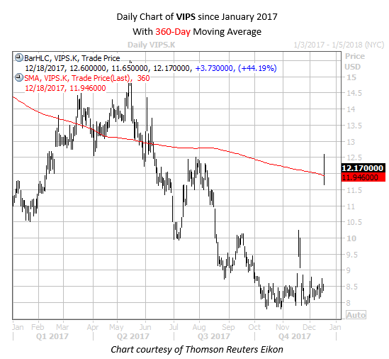 Daily Chart of VIPS Since Jan 2017 with 360MA