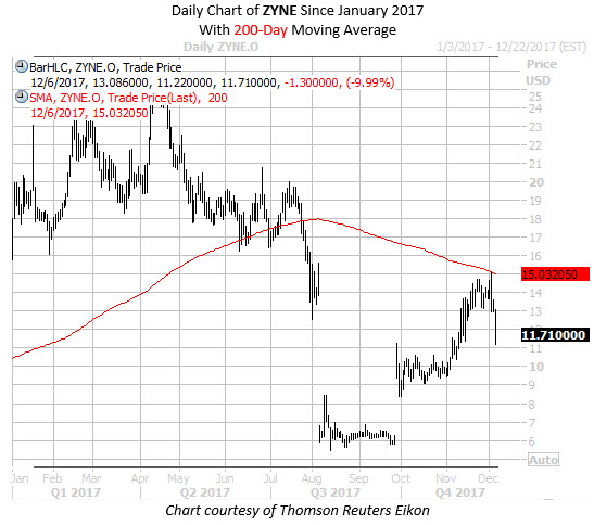 Daily Chart of ZYNE Since Jan 2017 with 200MA