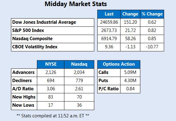Midday Market Stats Dec 15