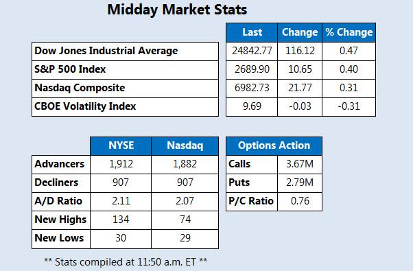 Midday Market Stats Dec 21