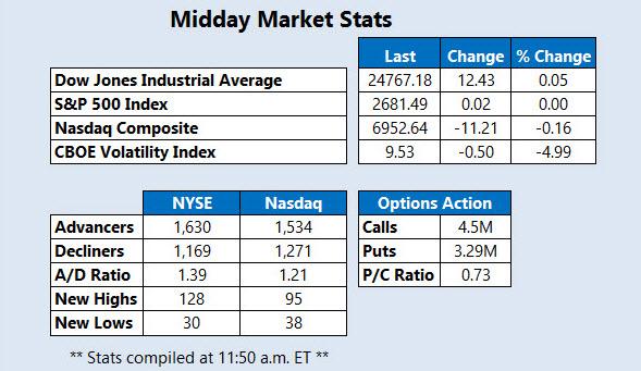 Midday Market Stats2 Dec 20