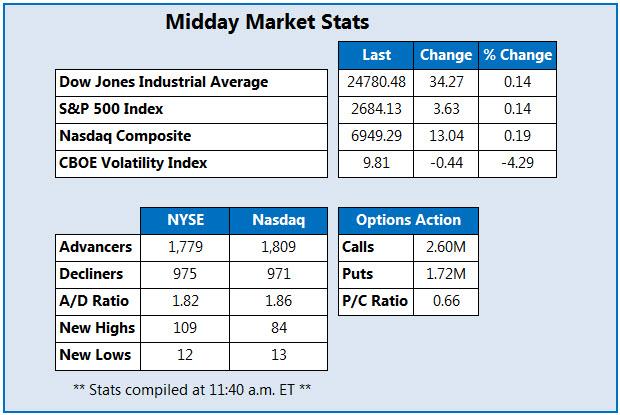 Midday stock market stats Dec 27